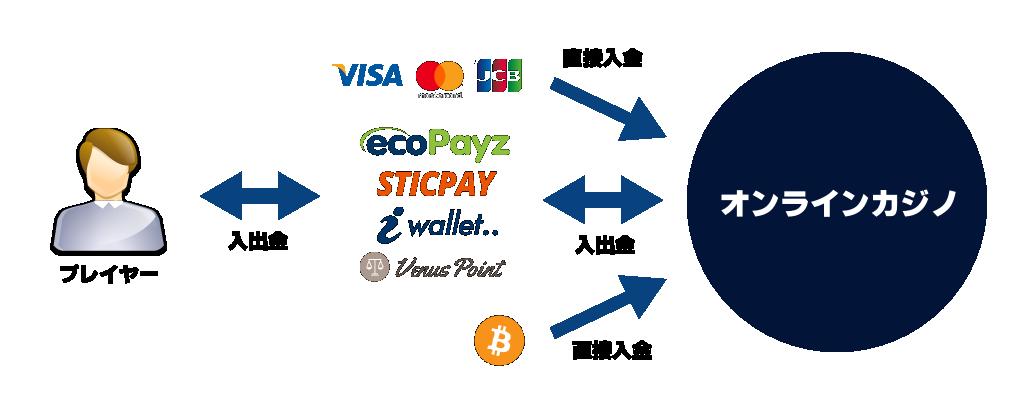 オンラインカジノの入出金の流れ