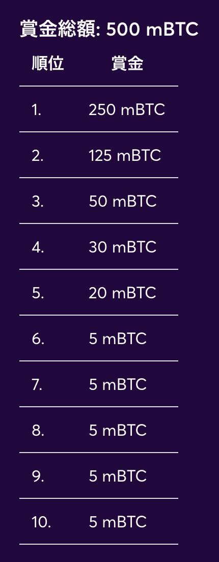 ビットカジノのBTC価格予想イベント賞金