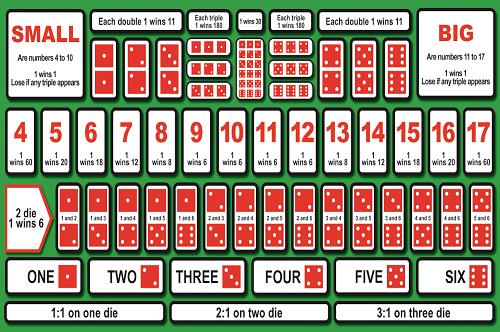 カジノで遊べるゲーム「シックボー」