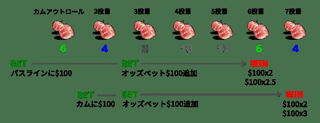 クラップスのゲーム展開例