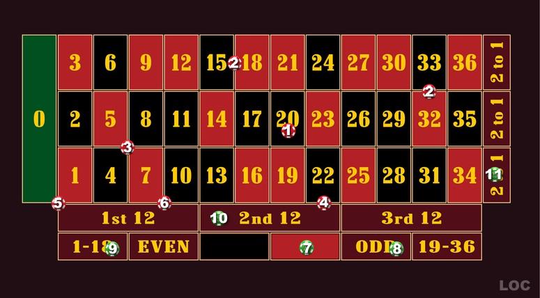 ルーレット賭け方解説表